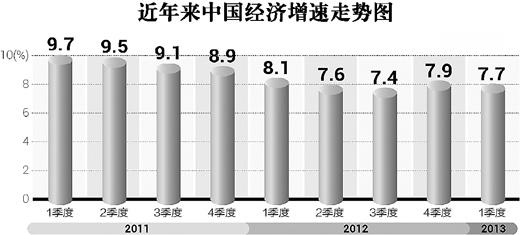 中国gdp增速怎么放缓了_英媒 中国经济放缓成头条,但改革才是大新闻